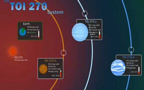 کشف ۳ سیاره جدید
