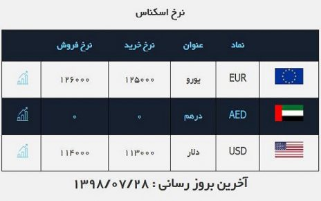 قیمت خرید دلار نیز ۱۱ هزار و ۳۰۰ تومان است.