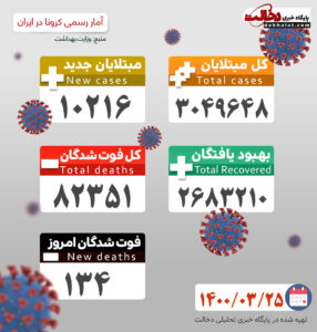آمار کرونا 25 خرداد 1400